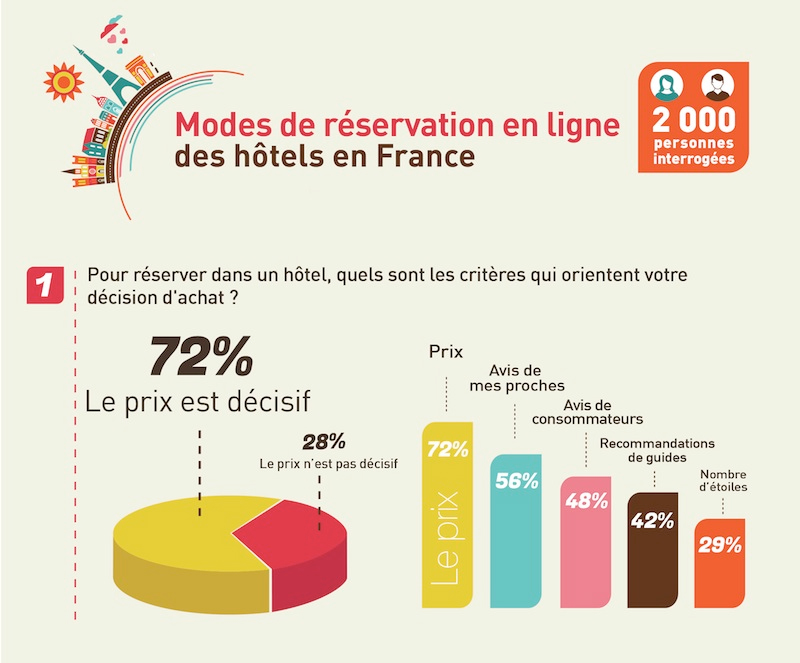 infographie-hotel-